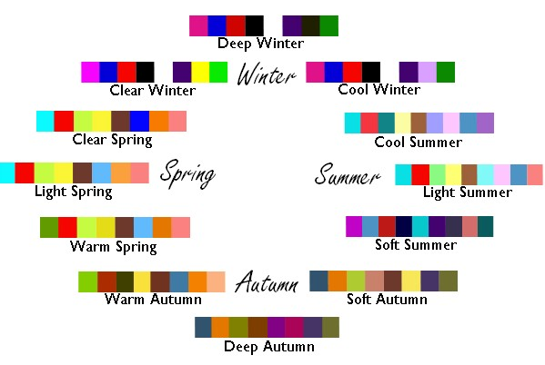Color me Beautiful 12 Seasons color analysis chart