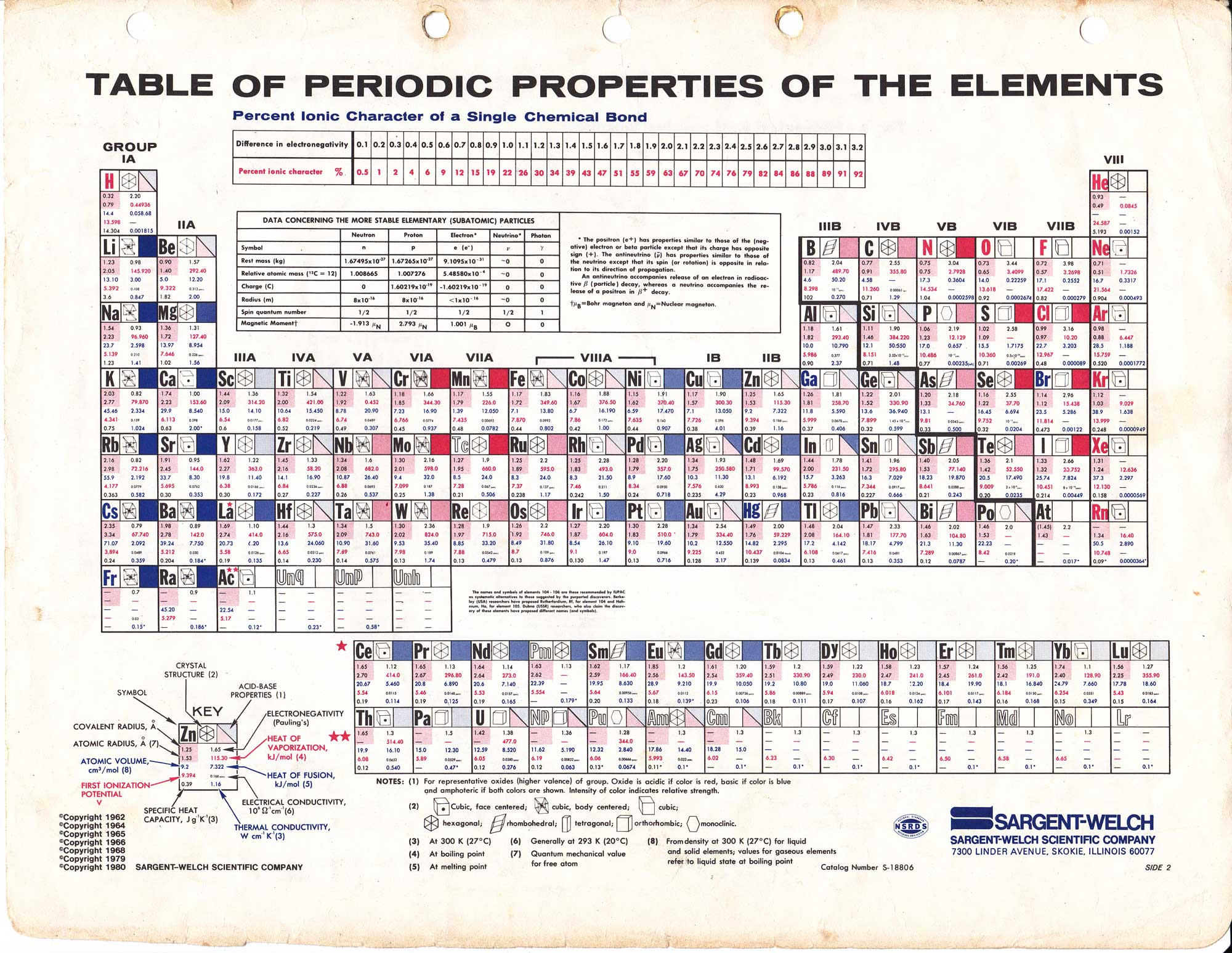Sargent Welch Periodic Table Download