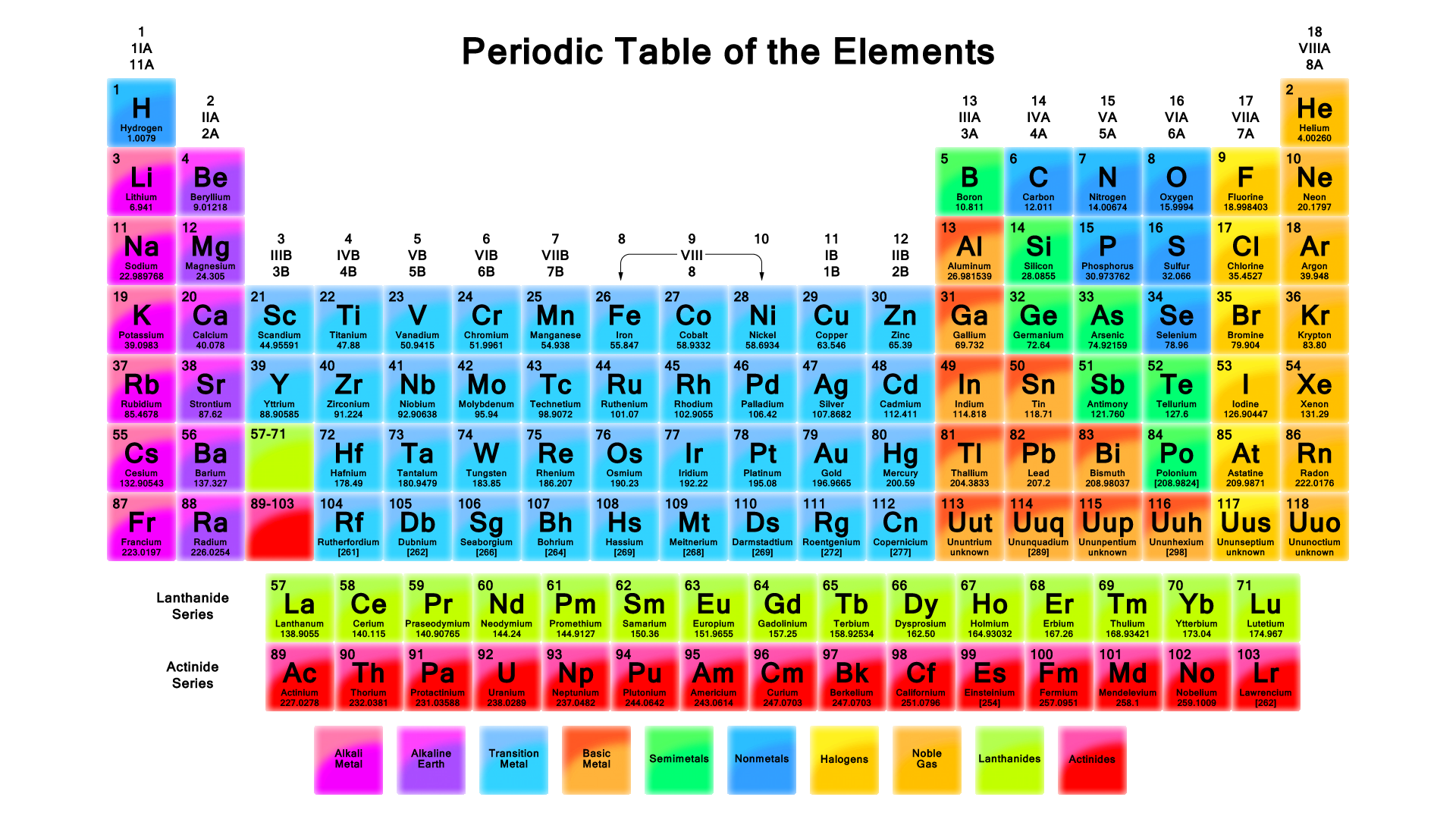 The periodic table our lovely world periodictablewallpaper urtaz